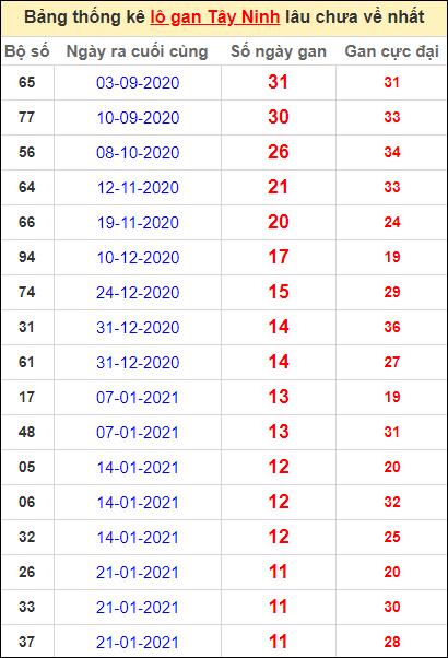 Bảng thống kê loto gan Tây Ninh lâu về nhất đến ngày 15/4/2021