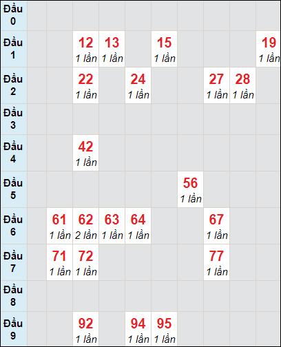 Bảng soi cầuXS BD bạch thủ lô rơi 3 ngày 16/4/2021