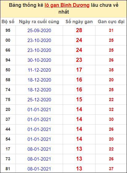 Thống kê lô gan Bình Dương lâu về nhất đến ngày 16/4/2021
