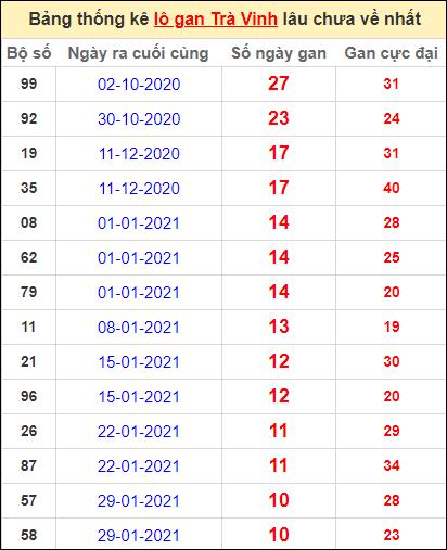 Bảng thống kê lo gan TV lâu về nhất đến ngày 16/4/2021
