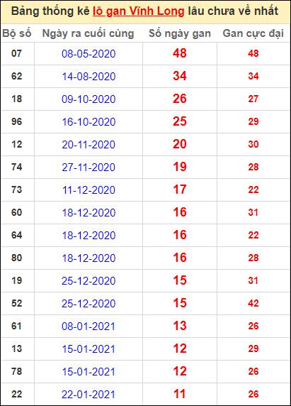 Thống kê loto gan Vĩnh Long lâu về nhất đến ngày 16/4/2021