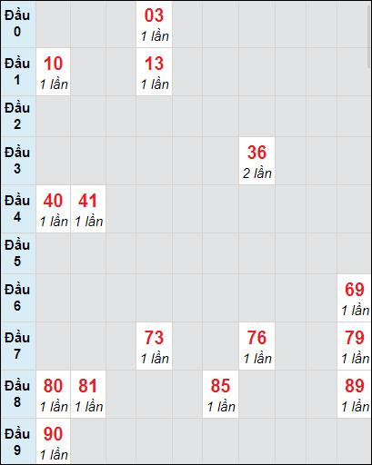 Soi cầu XS KG bạch thủ lô rơi 3 ngày 18/4/2021