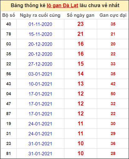 Thống kê lô gan DL lâu về nhất đến ngày 18/4/2021