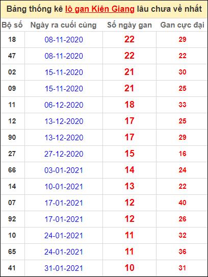 Bảng thống kê lôgan KG lâu về nhất đến ngày 18/4/2021
