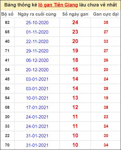 Bảng thống kê loto gan Tiền Giang lâu về nhất đến ngày 18/4/2021