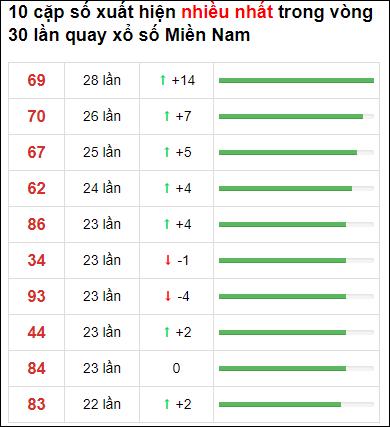 Thống kê loto về nhiều XSMN 30 ngày gần đây tính đến 18/4/2021