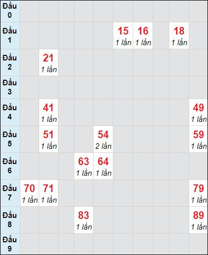Soi cầu xố số Cà Mau bạch thủ lô rơi 3 ngày 19/4/2021