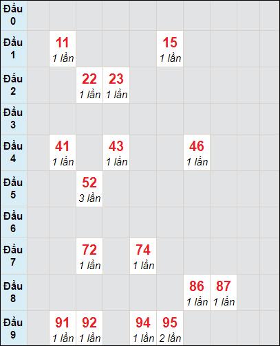 Soi cầu Đồng Tháp bạch thủ lô rơi 3 ngày 19/4/2021