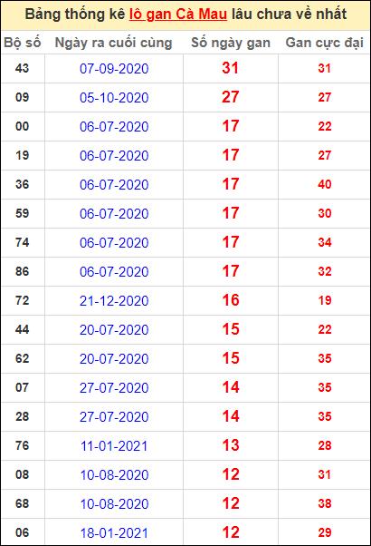 Bảng thống kê loto gan Cà Mau lâu về nhất đến ngày 19/4/2021