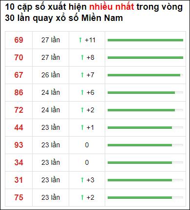 Thống kê XSMN 30 ngày gần đây tính đến 19/4/2021