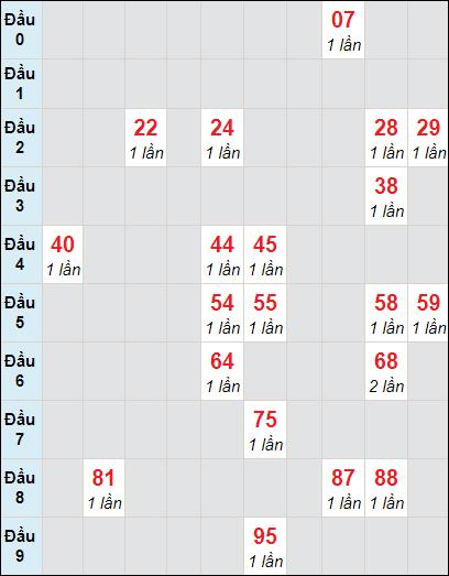 Soi cầu Bạc Liêu bạch thủ lô rơi 3 ngày 20/4/2021
