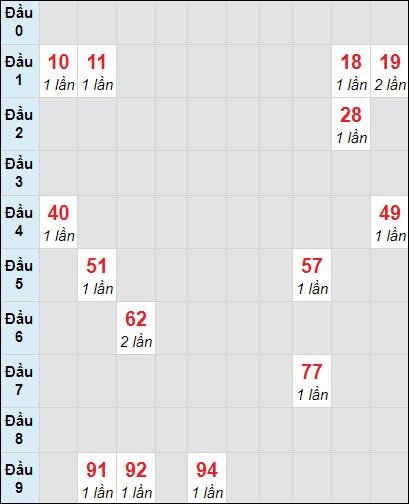 Bảng soi cầuXS VT bạch thủ lô rơi 3 ngày 20/4/2021