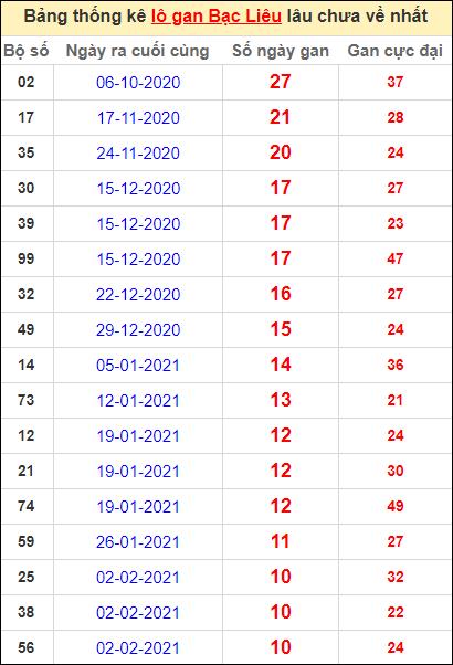 Bảng thống kê lôgan BL lâu về nhất đến ngày 20/4/2021