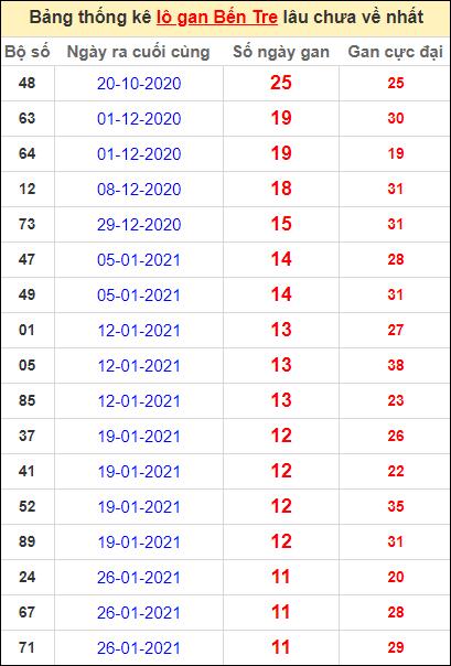 Bảng thống kê loto gan Bến Tre lâu về nhất đến ngày 20/4/2021