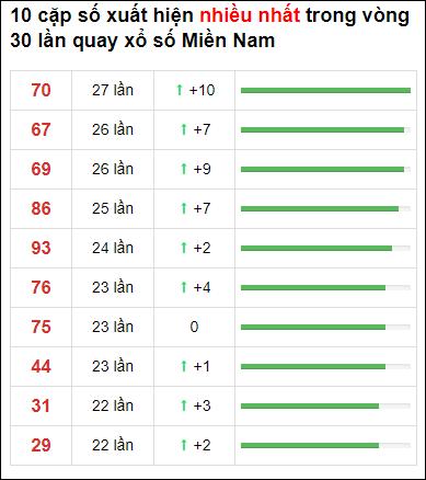 Thống kê XSMN 30 ngày gần đây tính đến 20/4/2021