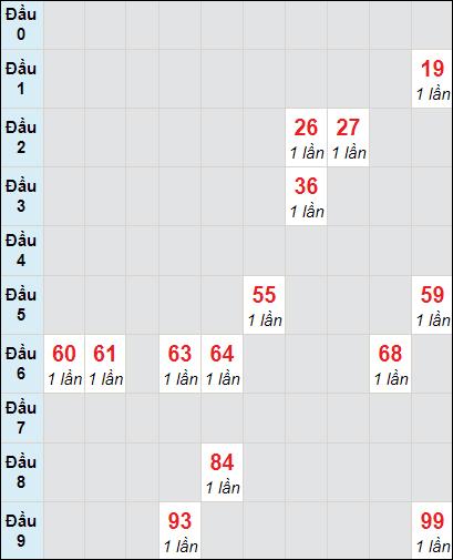 Soi cầu xố số Tây Ninh bạch thủ lô rơi 3 ngày 22/4/2021