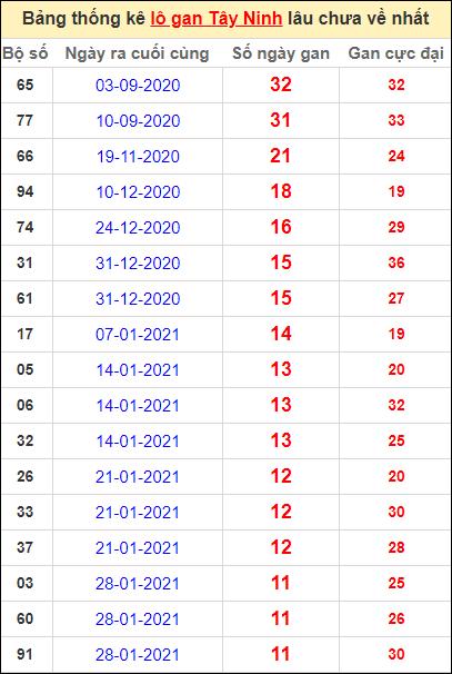 Bảng thống kê loto gan Tây Ninh lâu về nhất đến ngày 22/4/2021