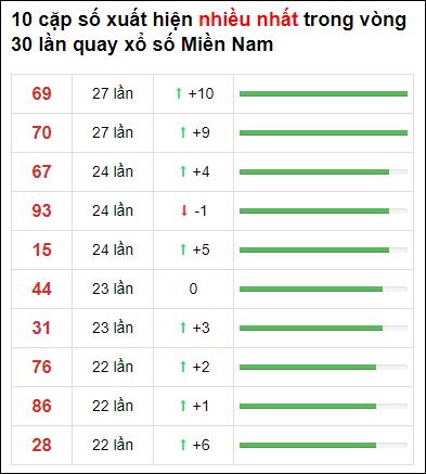 Thống kê XSMN 30 ngày gần đây tính đến 22/4/2021