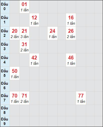 Bảng soi cầuXS DN bạch thủ lô rơi 3 ngày 21/4/2021