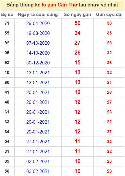 Bảng thống kê loto gan Cần Thơ lâu về nhất đến ngày 21/4/2021
