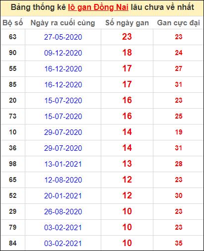 Thống kê lô gan Đồng Nai lâu về nhất đến ngày 21/4/2021