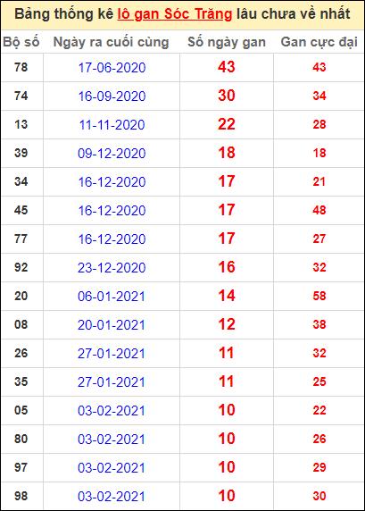 Bảng thống kê lo gan ST lâu về nhất đến ngày 21/4/2021