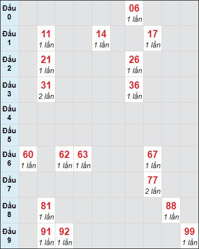 Bảng soi cầuXS BD bạch thủ lô rơi 3 ngày 23/4/2021
