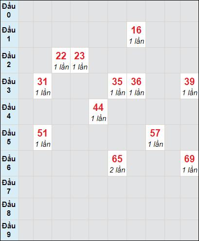 Soi cầu xố số Vĩnh Long bạch thủ lô rơi 3 ngày 23/4/2021
