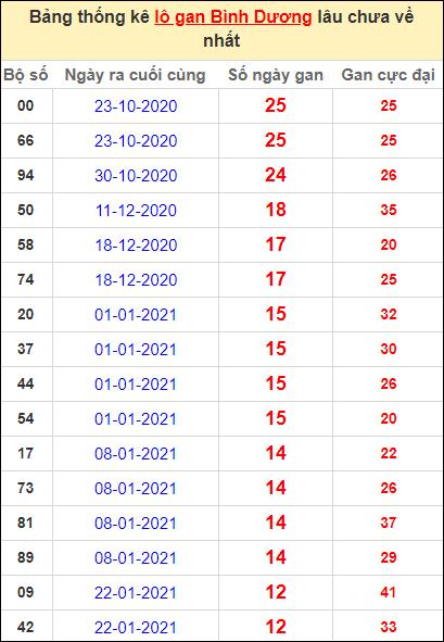 Thống kê lô gan Bình Dương lâu về nhất đến ngày 23/4/2021