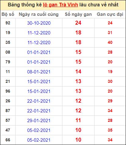 Bảng thống kê lo gan TV lâu về nhất đến ngày 23/4/2021