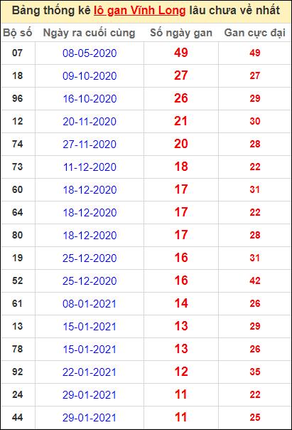 Thống kê loto gan Vĩnh Long lâu về nhất đến ngày 23/4/2021