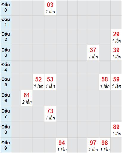 Soi cầu xố số Bình Phước bạch thủ lô rơi 3 ngày 24/4/2021