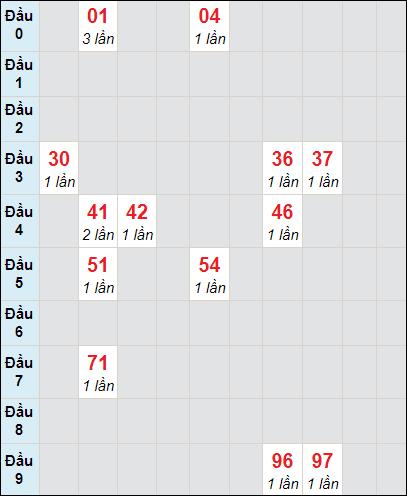 Soi cầu XS LA bạch thủ lô rơi 3 ngày 24/4/2021