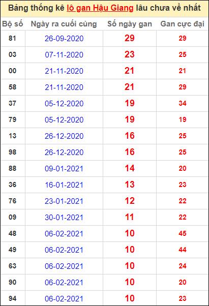 Bảng thống kê lo gan HG lâu về nhất đến ngày 24/4/2021