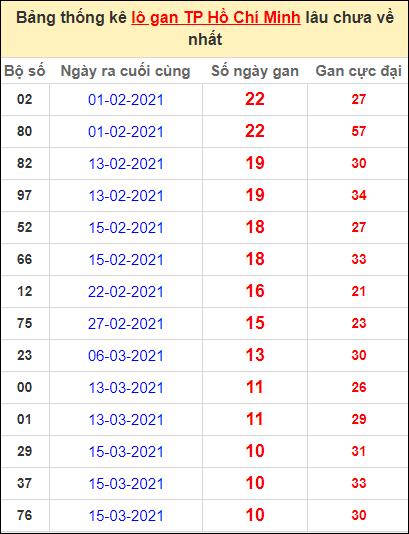 Thống kê lô gan thành phố Hồ Chí Minh lâu về nhất đến ngày 24/4/2021