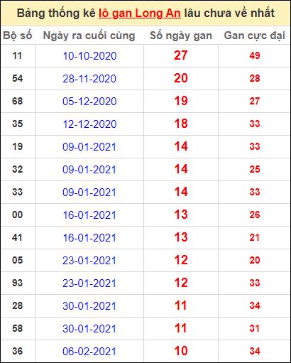 Bảng thống kê lo gan LA lâu về nhất đến ngày 24/4/2021