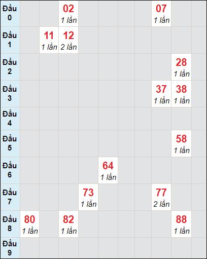 Soi cầu XS KG bạch thủ lô rơi 3 ngày 25/4/2021