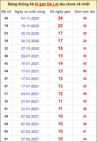 Thống kê lô gan DL lâu về nhất đến ngày 25/4/2021