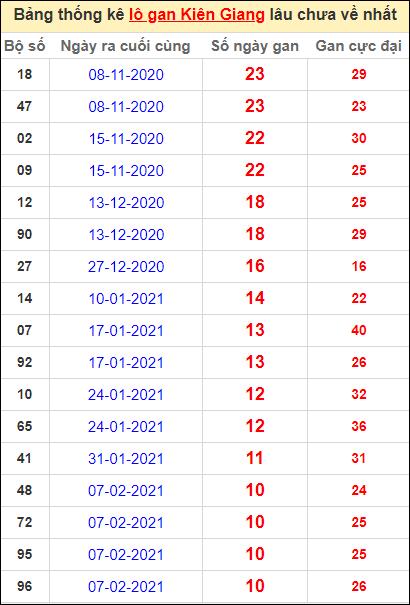 Bảng thống kê lôgan KG lâu về nhất đến ngày 25/4/2021