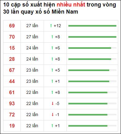 Thống kê loto về nhiều XSMN 30 ngày gần đây tính đến 25/4/2021