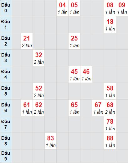 Soi cầu Đồng Tháp bạch thủ lô rơi 3 ngày 26/4/2021