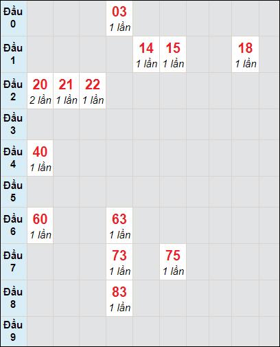 Bảng soicau XSTP bạch thủ lô rơi 3 ngày 26/4/2021