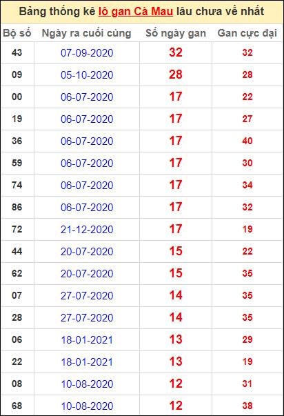 Bảng thống kê loto gan Cà Mau lâu về nhất đến ngày 26/4/2021