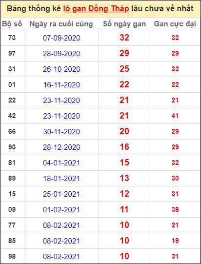 Bảng thống kê lo gan DT lâu về nhất đến ngày 26/4/2021