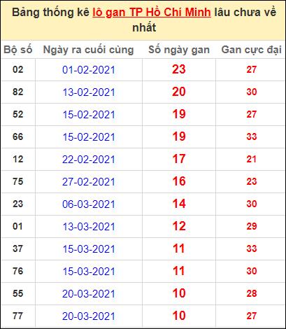 Thống kê lô gan thành phố Hồ Chí Minh lâu về nhất ngày 26/4/2021
