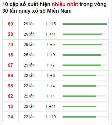 Thống kê XSMN 30 ngày gần đây tính đến 26/4/2021