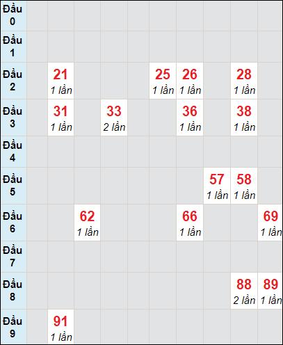 Soi cầu Bạc Liêu bạch thủ lô rơi 3 ngày 27/4/2021