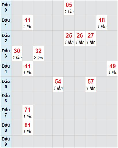 Soi cầu xố số Bến Tre bạch thủ lô rơi 3 ngày 27/4/2021