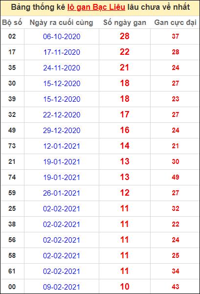 Bảng thống kê lôgan BL lâu về nhất đến ngày 27/4/2021