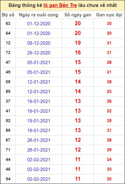 Bảng thống kê loto gan Bến Tre lâu về nhất đến ngày 27/4/2021